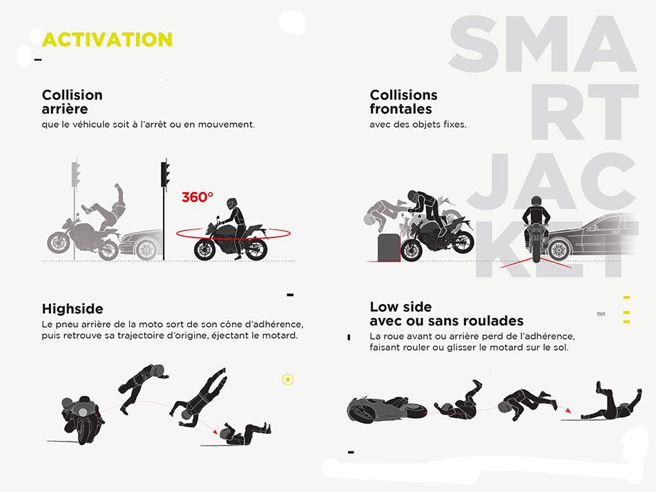 La Smart Jacket - Use case